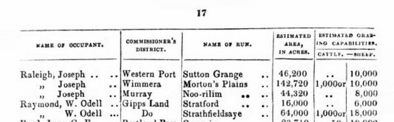 Raymond - Squatters' Directory of the Occupants of Crown Lands of Port Phillip 1849