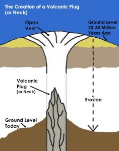 Volcanic Neck d